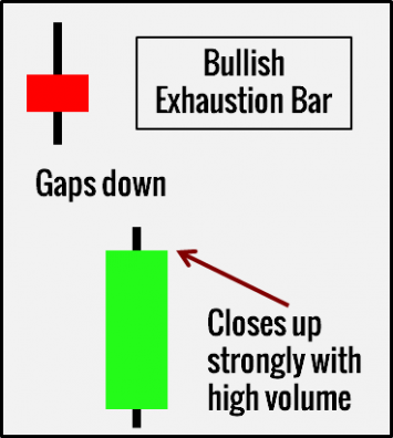 Exhaustion bar forex