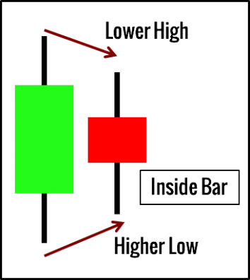 Inside Bar Pattern