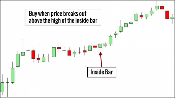 Inside Bar Pattern Trading Example