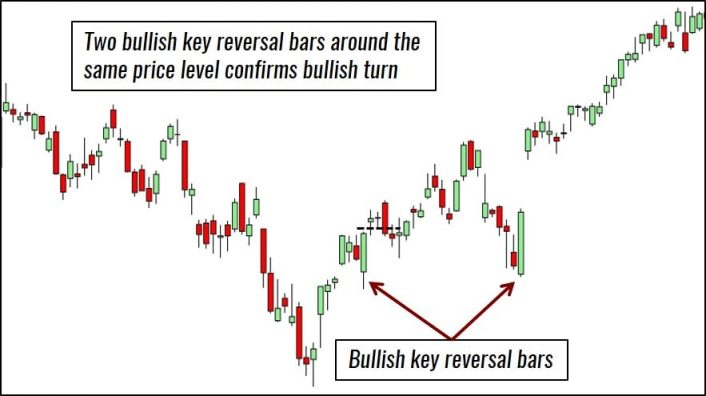 Key Reversal Bar Trading Example