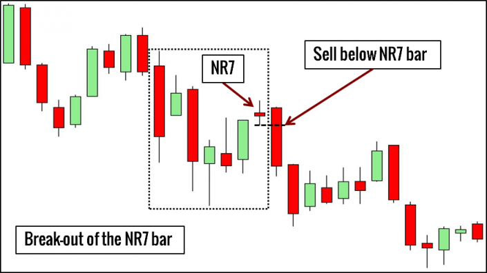 NR7 Bar Pattern Trading Example