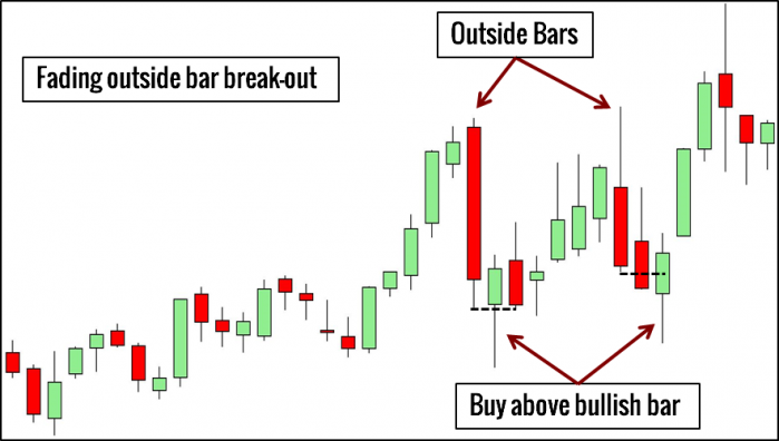 Outside Bar Pattern Trading Example