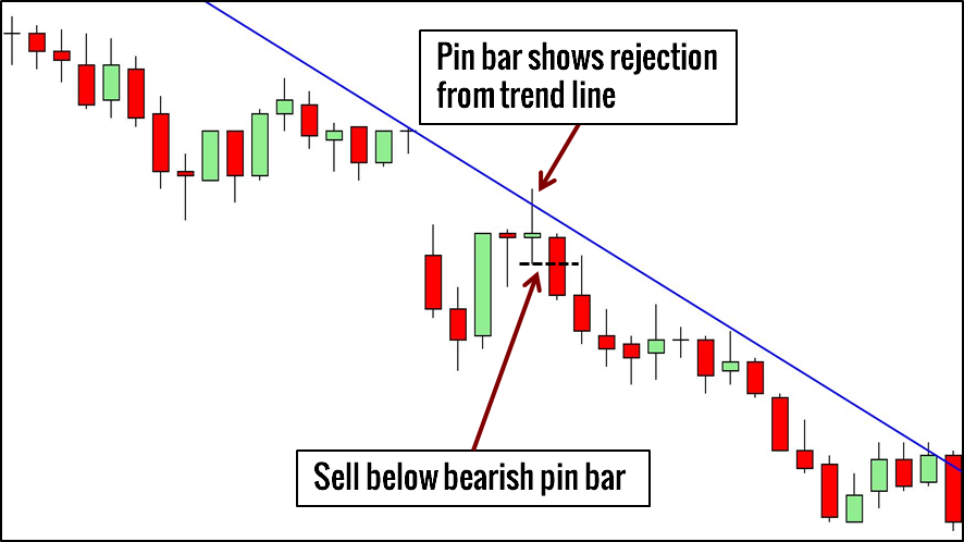 Image result for pin bar sell signal at resistance level