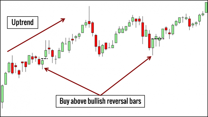 Reversal Bar Pattern Trading Example
