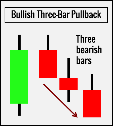 Three-Bar Pullback