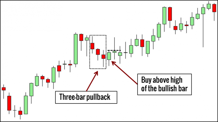 Three-Bar Pullback Trading Example