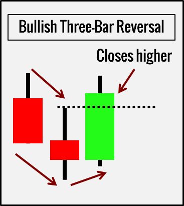 Three-Bar Reversal