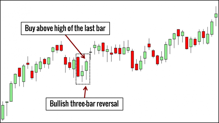 Three-Bar Reversal Trading Example