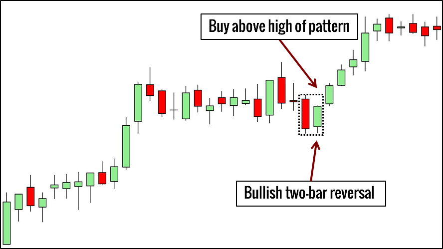 Image result for bullish tailed reversal bar after pull back