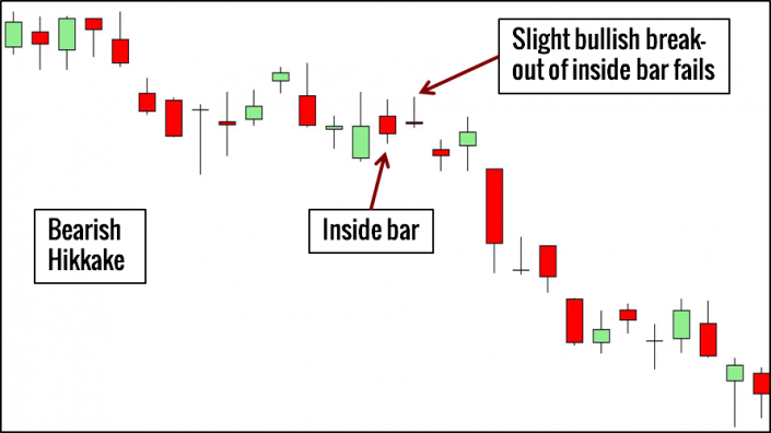 Bearish Hikkake Trading Example