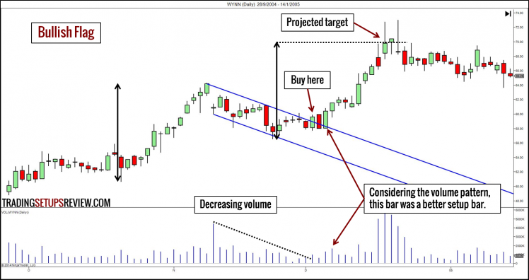 10 Chart Patterns For Price Action Trading