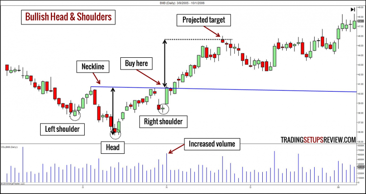 The Trend Reversal Trading Strategy Guide