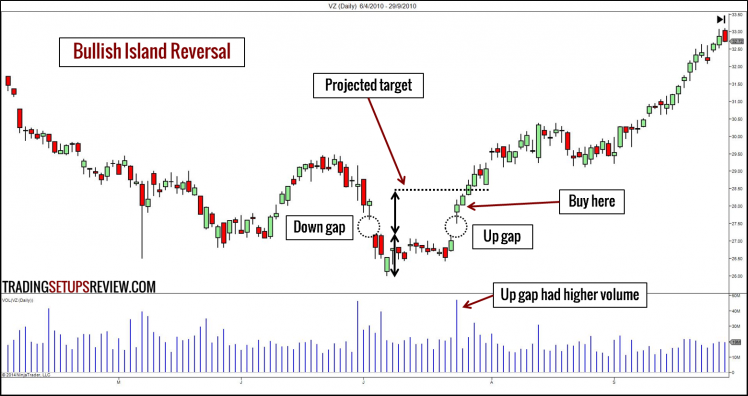 10 Chart Patterns For Price Action Trading - Trading Setups Review