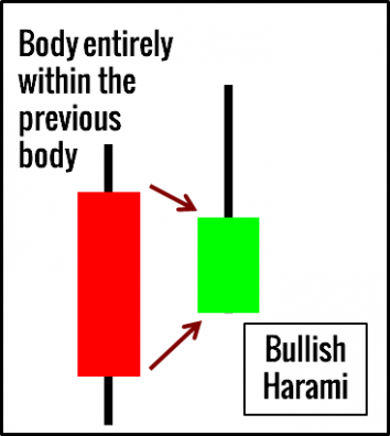 Bullish Harami Example