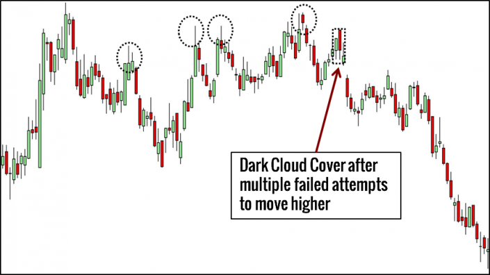 Dark Cloud Cover Pattern Trading Example