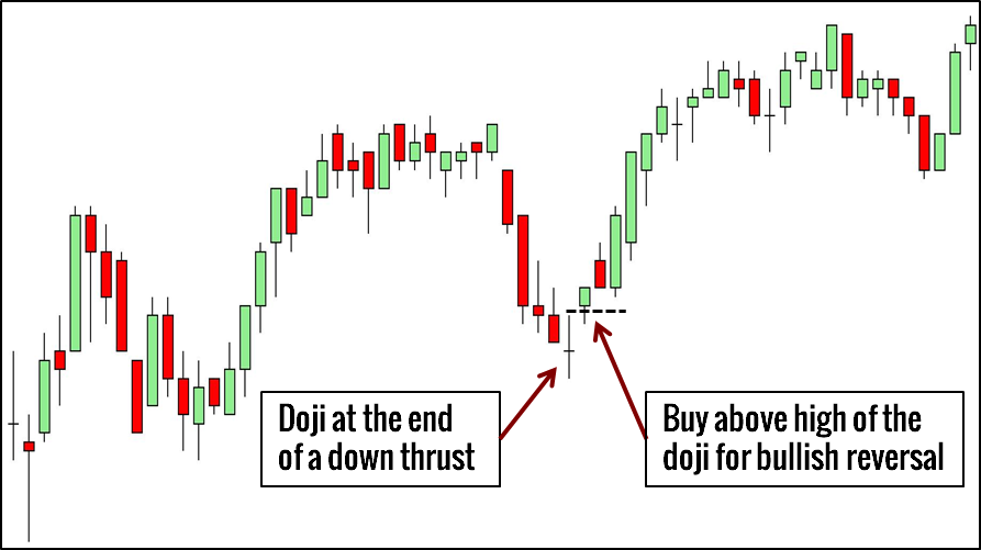 Bullish forex meaning