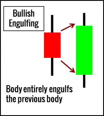 Engulfing Candlestick Pattern Example