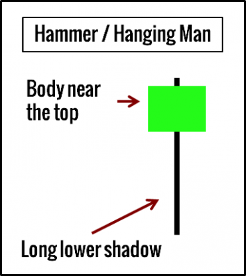 Hammer and Hanging Man Example