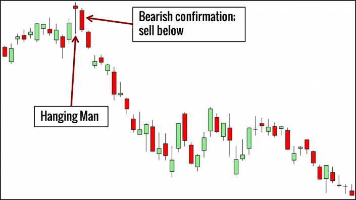 Hanging Man Trading Example