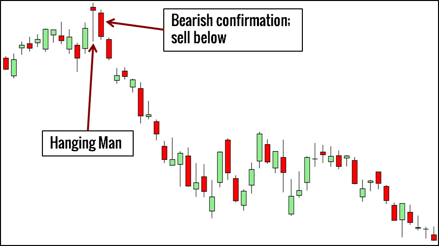 10 Price Action Candlestick Patterns You Must Know - Trading Setups