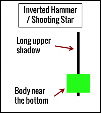Inverted Hammer and Shooting Star Example