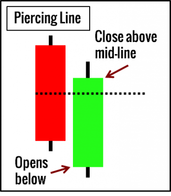 Piercing Line Candlestick Pattern Example
