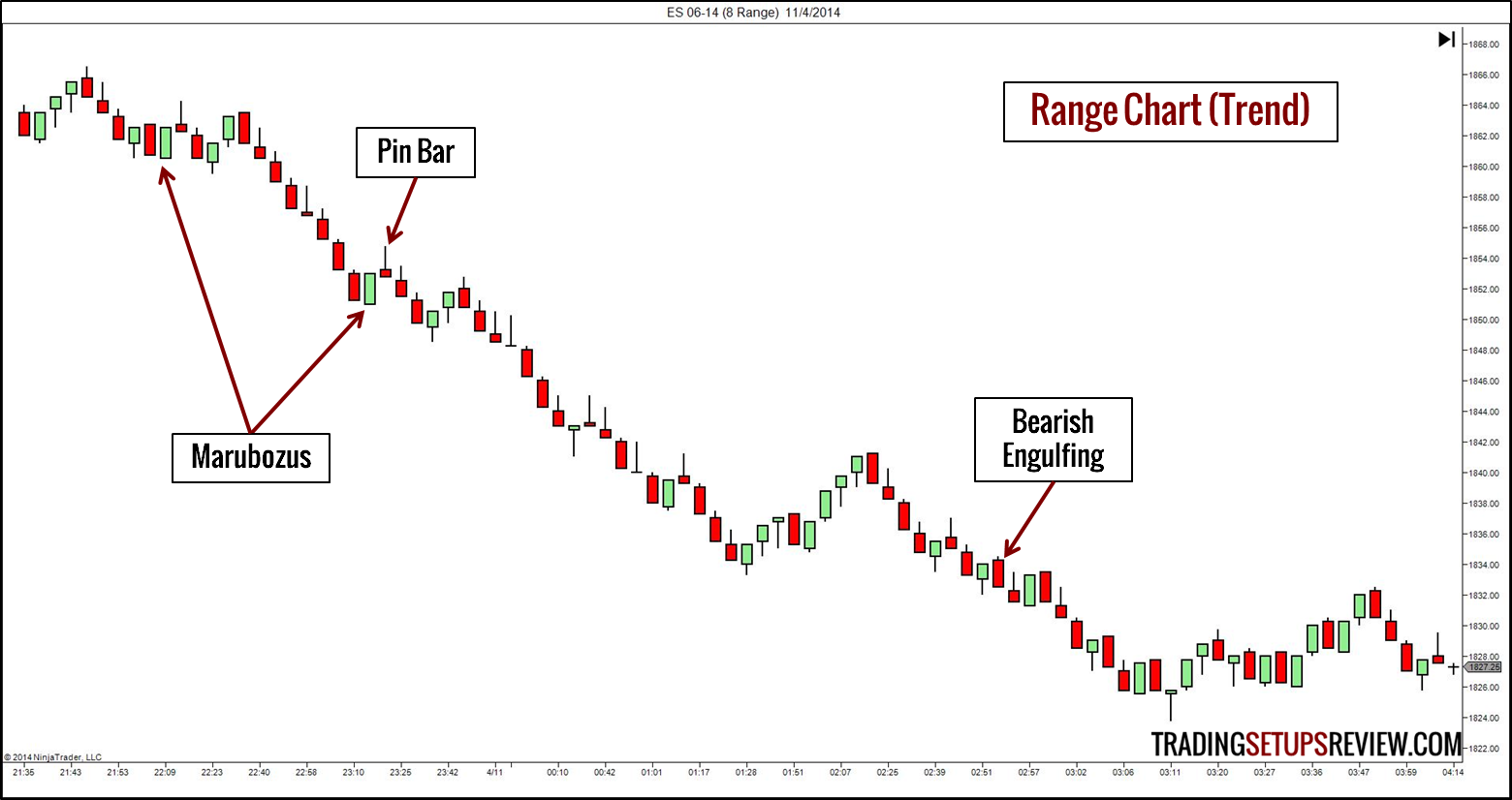 Range bars binary options strategy