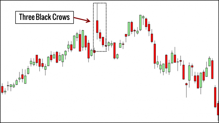 Three Black Crows Trading Example
