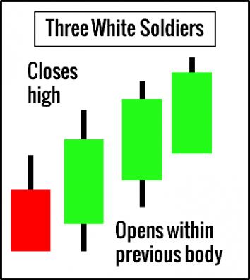 Three White Soldiers Example