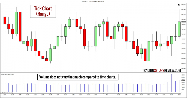 Forex tester tick charts