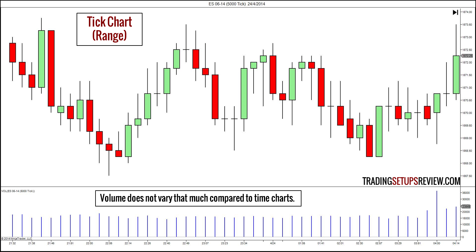 10 Types of Price Charts for Trading - Trading Setups Review
