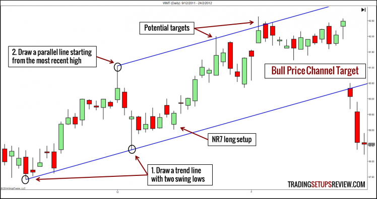 Bull Channel Target