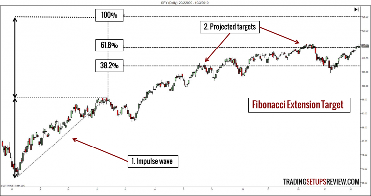 Fibonacci Extension Target Projection