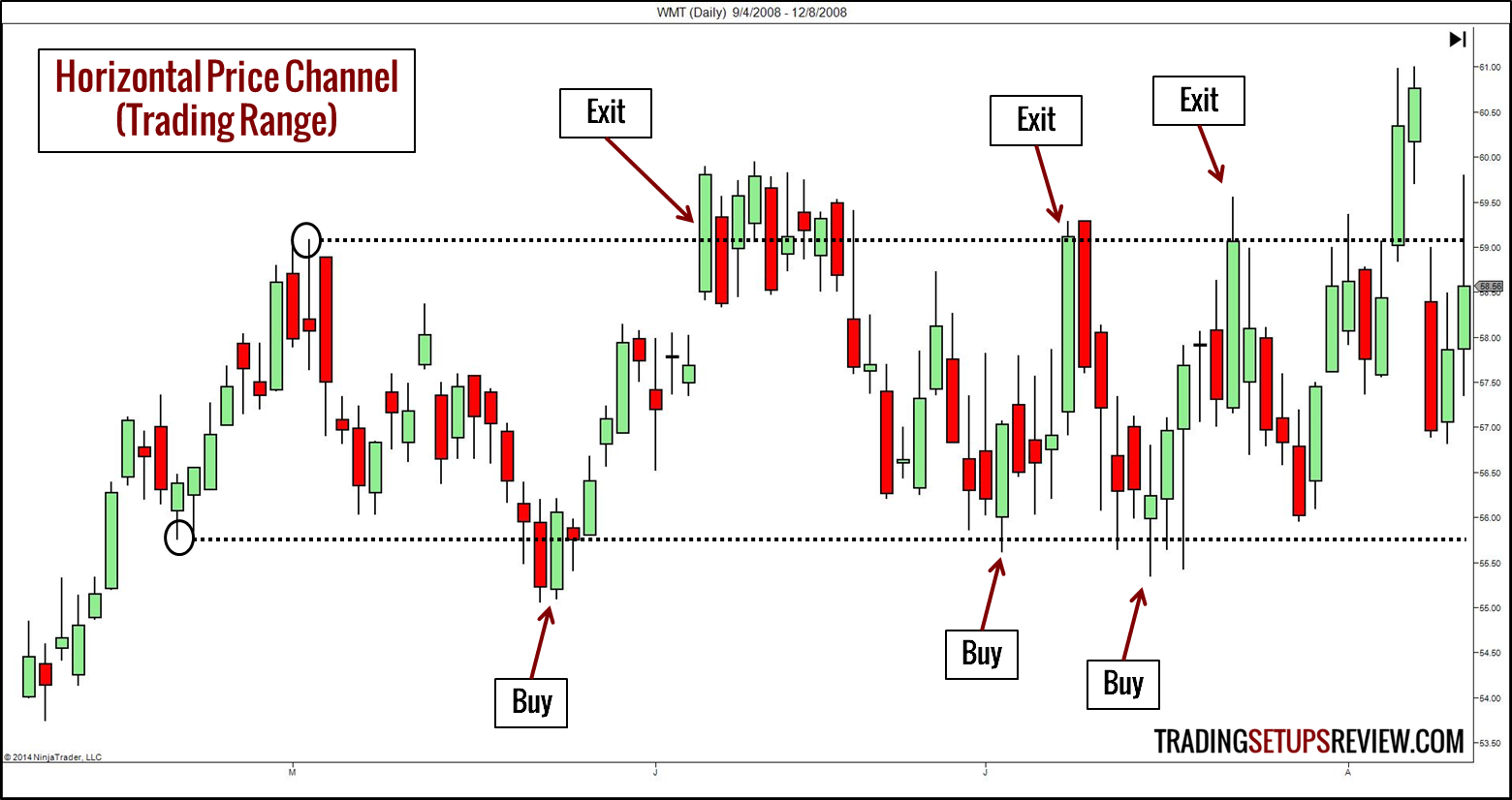 Option Strategy Adjustments  Trade Options With Me
