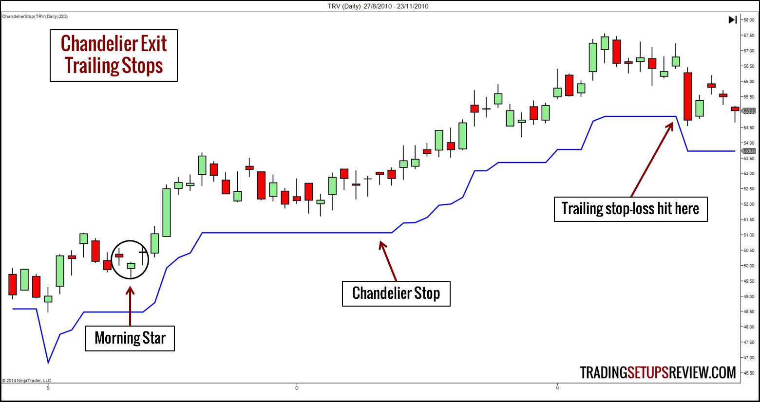Trailing Stops With Chandelier