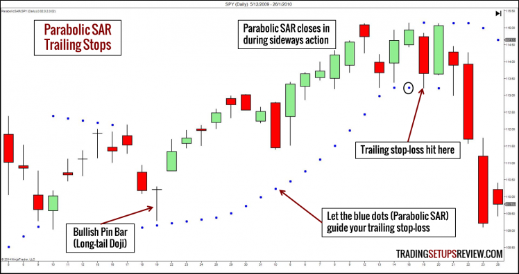 Trailing Stops with Parabolic SAR