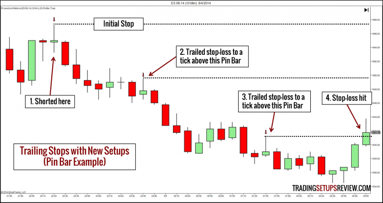 Trailing Stops with Pin Bars