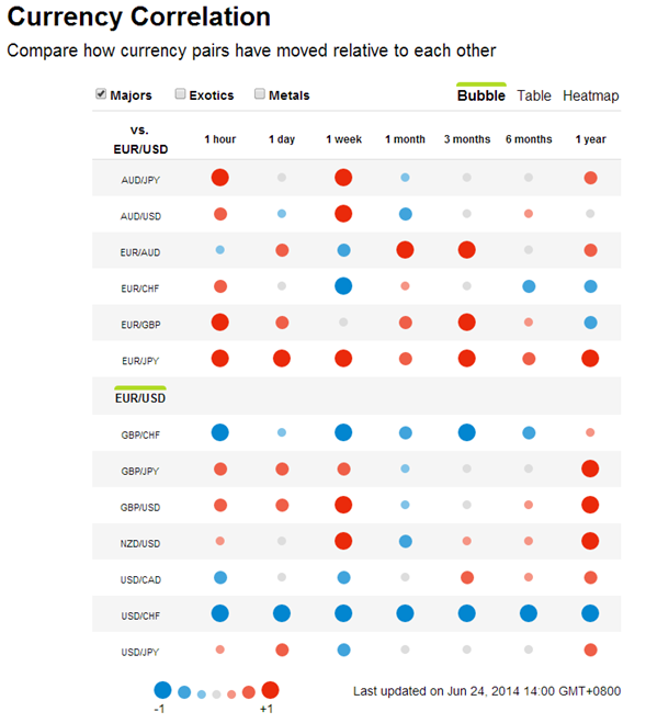 Forex currency correlation chart
