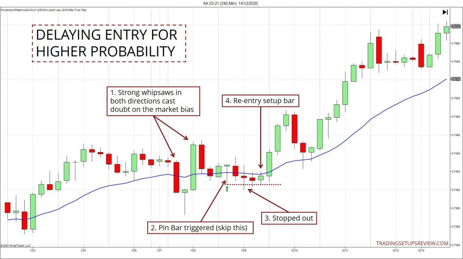 Delaying Entry For Higher Probability