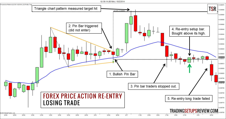 Forex Price Action Re-Entry Trading Strategy (Losing)