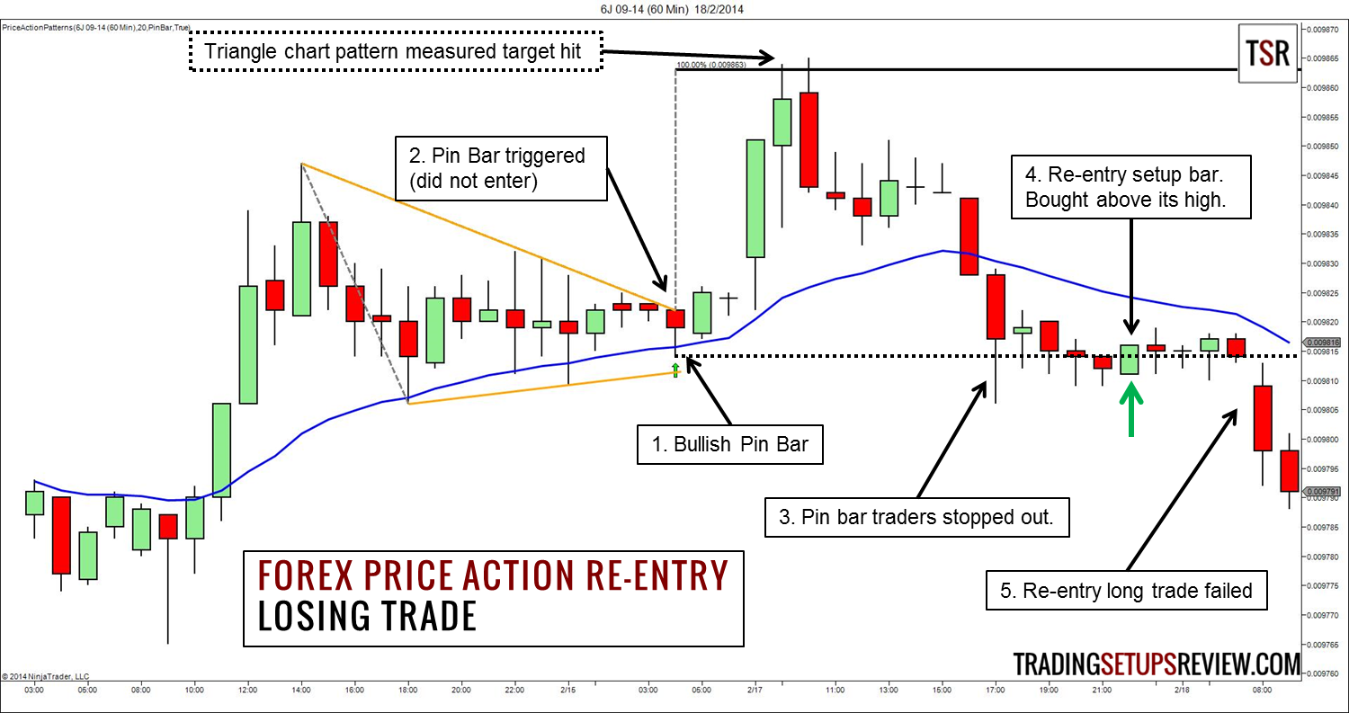 Trade forex using only price action