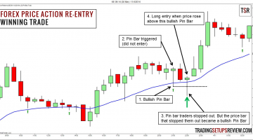 Forex Price Action Re-Entry Trading Strategy