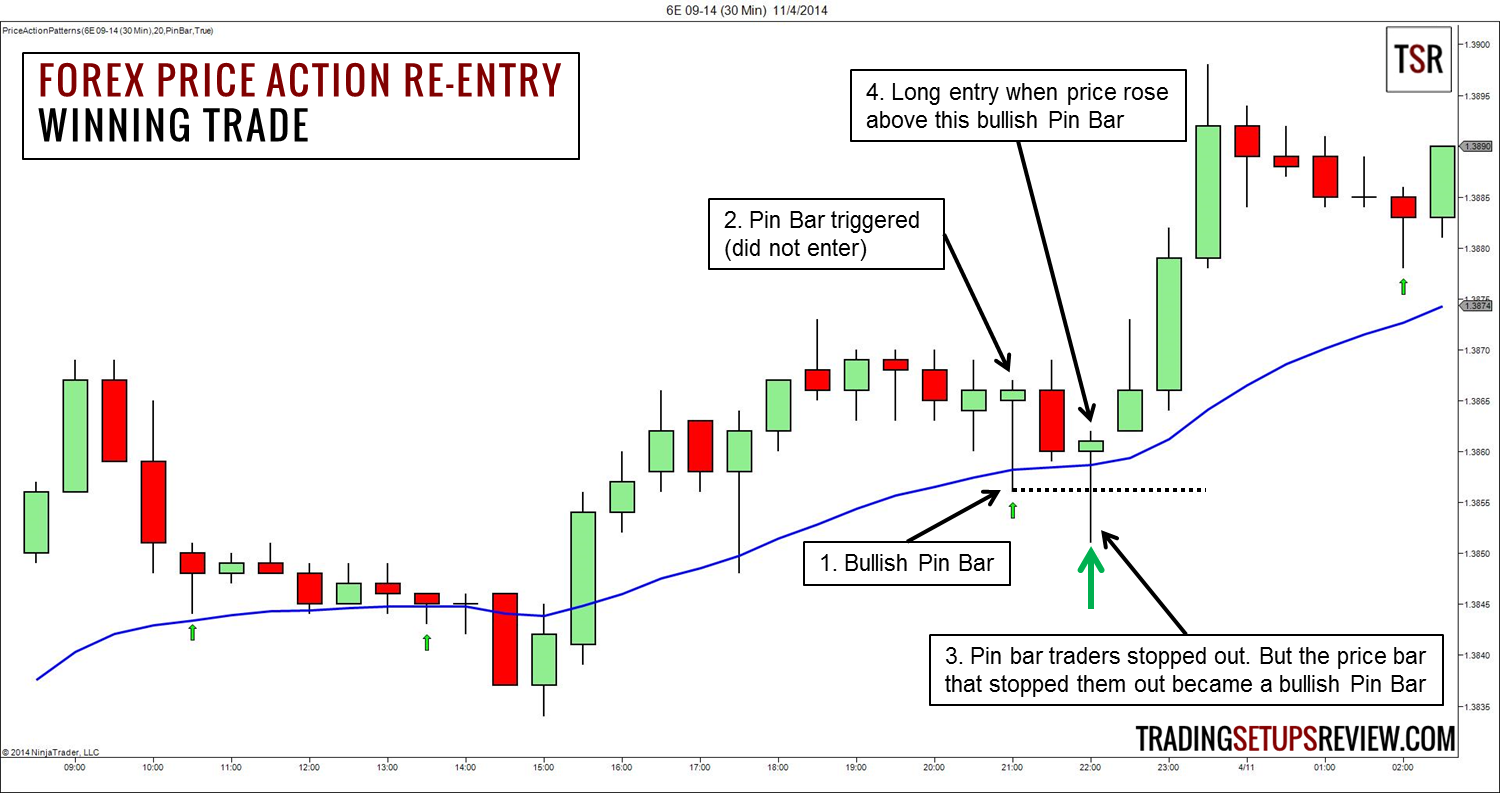 Price Action Re Entry Trading Strategy