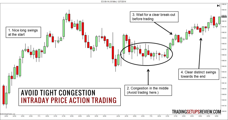 Intraday Price Action Trading - Avoid Tight Congestion