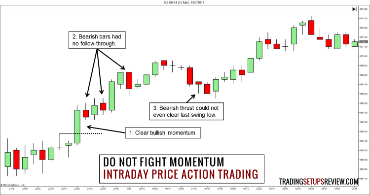 Intraday Price Action Trading - Do Not Fight Price Momentum