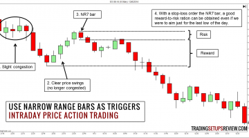 Intraday Price Action Trading - Use Narrow Range Bars as Triggers