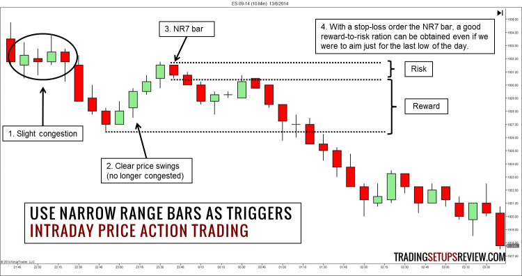 Price action intraday trading system