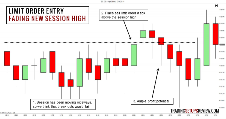 Price Action Trading Entry with Limit Order