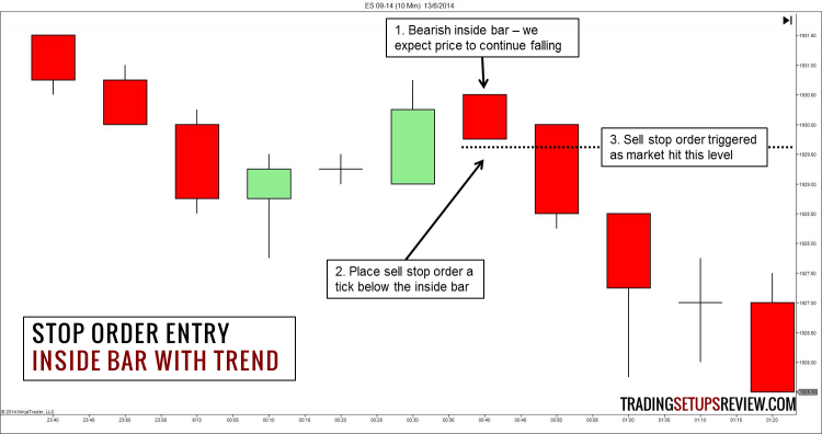 Price Action Trading Entry with Stop Order