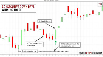 Consecutive Down Days Trading Winning Example